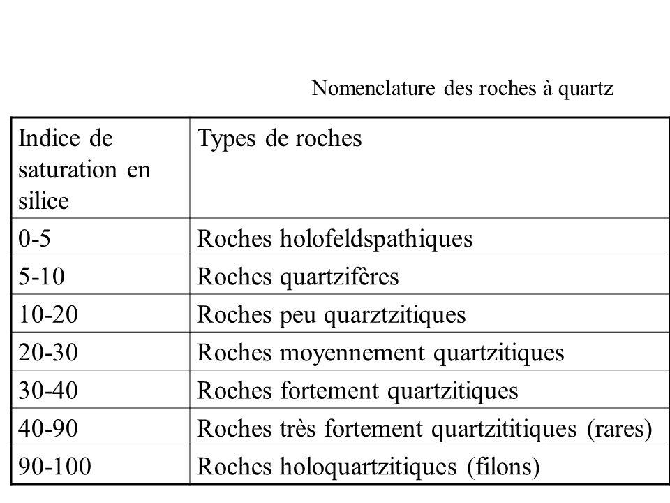 Nomenclature des roches à quartz Indice de saturation en silice Types de roches 0-5Roches holofeldspathiques 5-10Roches quartzifères 10-20Roches peu q