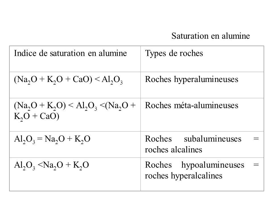 Saturation en alumine Indice de saturation en alumineTypes de roches (Na 2 O + K 2 O + CaO) < Al 2 O 3 Roches hyperalumineuses (Na 2 O + K 2 O) < Al 2