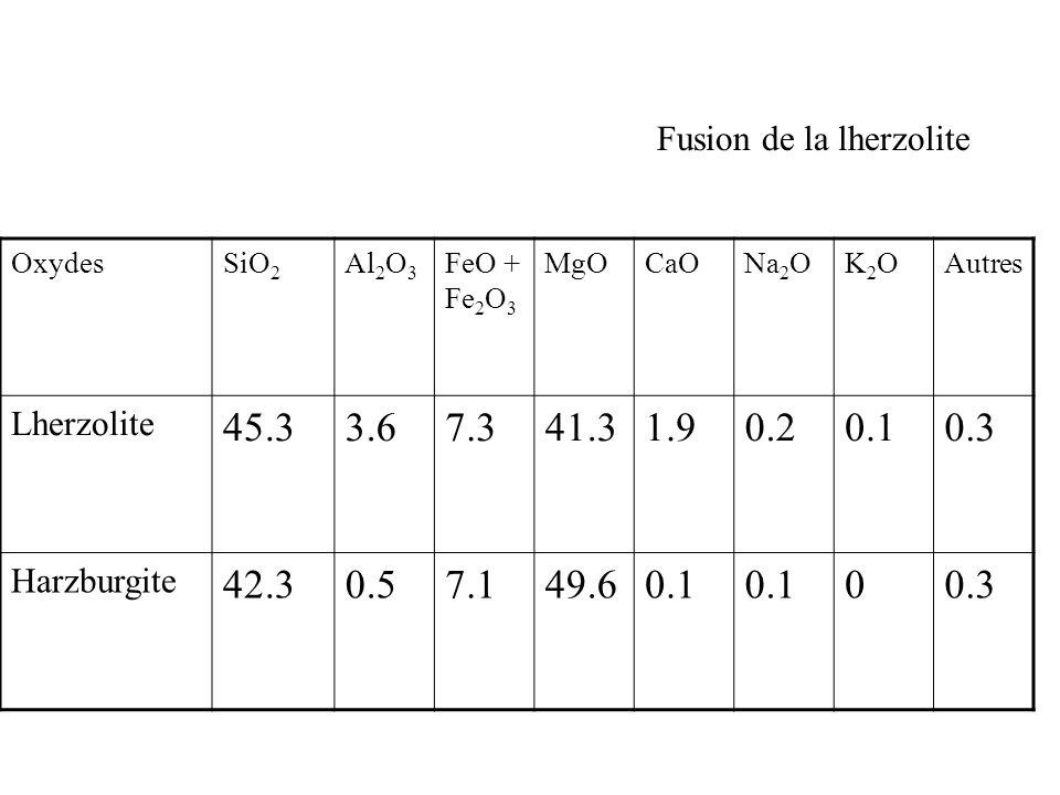 Fusion de la lherzolite OxydesSiO 2 Al 2 O 3 FeO + Fe 2 O 3 MgOCaONa 2 OK2OK2OAutres Lherzolite 45.33.67.341.31.90.20.10.3 Harzburgite 42.30.57.149.60