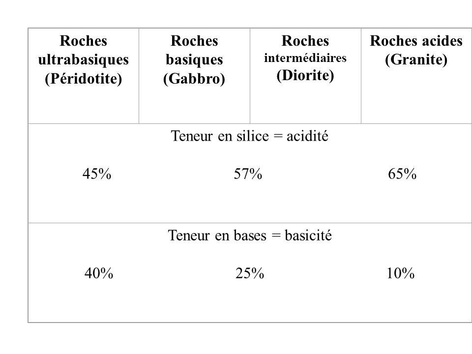 Roches ultrabasiques (Péridotite) Roches basiques (Gabbro) Roches intermédiaires (Diorite) Roches acides (Granite) Teneur en silice = acidité 45% 57%