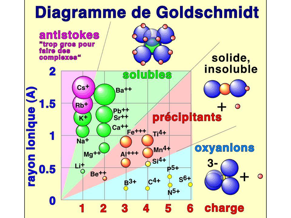 Diagramme de Goldschmidt