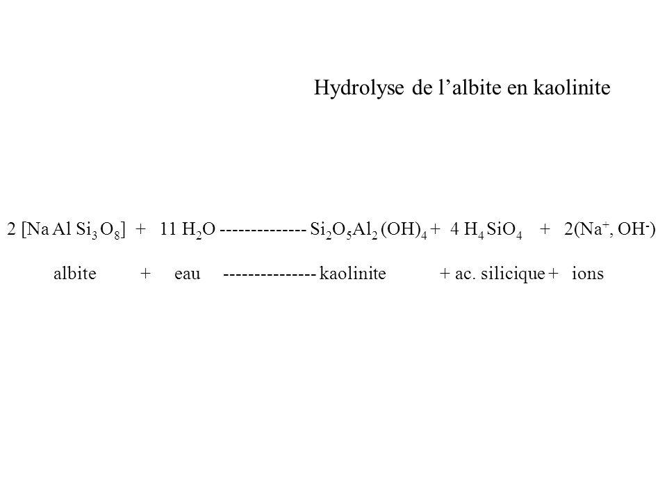 Hydrolyse de lalbite en kaolinite 2 [Na Al Si 3 O 8 ] + 11 H 2 O -------------- Si 2 O 5 Al 2 (OH) 4 + 4 H 4 SiO 4 + 2(Na +, OH - ) albite + eau -----