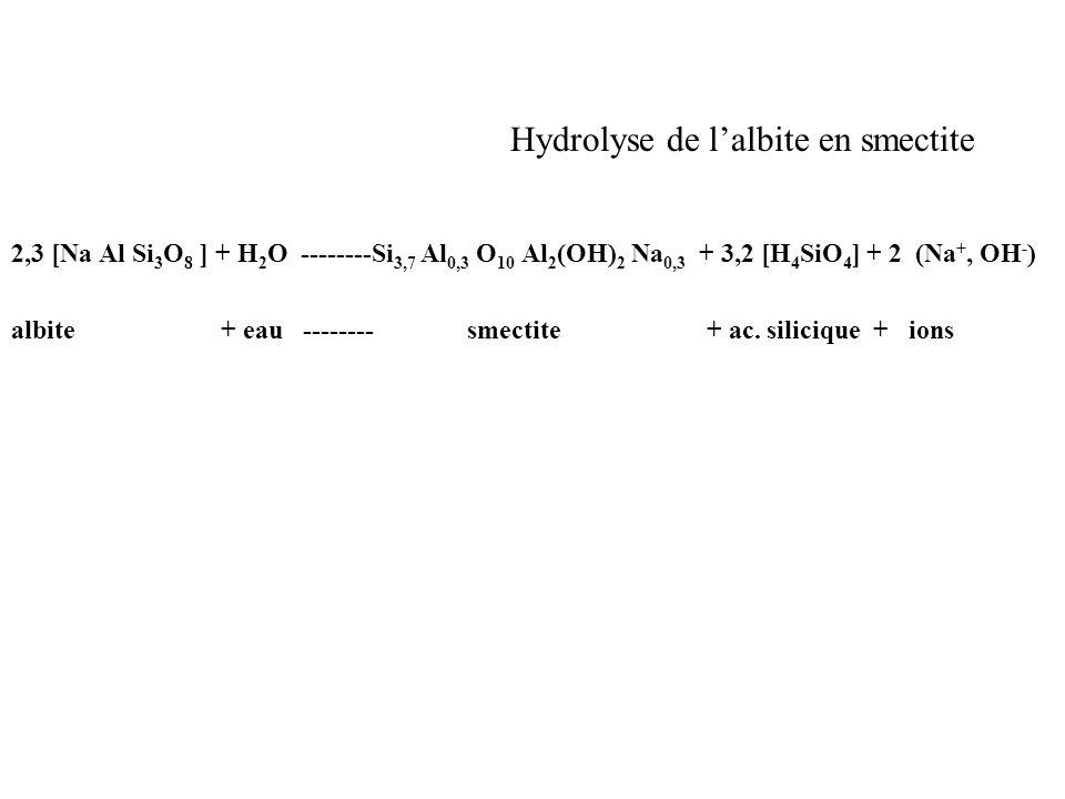 Hydrolyse de lalbite en smectite 2,3 [Na Al Si 3 O 8 ] + H 2 O --------Si 3,7 Al 0,3 O 10 Al 2 (OH) 2 Na 0,3 + 3,2 [H 4 SiO 4 ] + 2 (Na +, OH - ) albi
