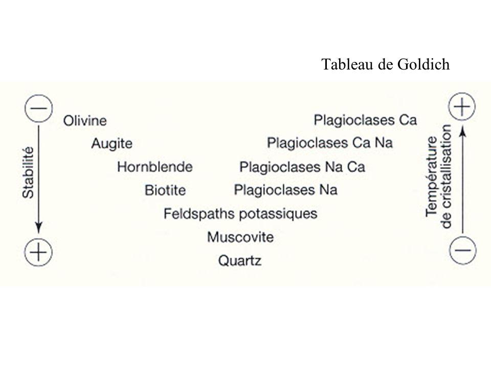 Tableau de Goldich