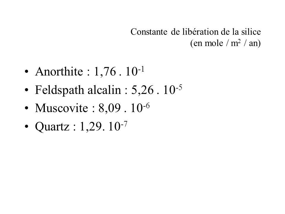 Constante de libération de la silice (en mole / m 2 / an) Anorthite : 1,76. 10 -1 Feldspath alcalin : 5,26. 10 -5 Muscovite : 8,09. 10 -6 Quartz : 1,2