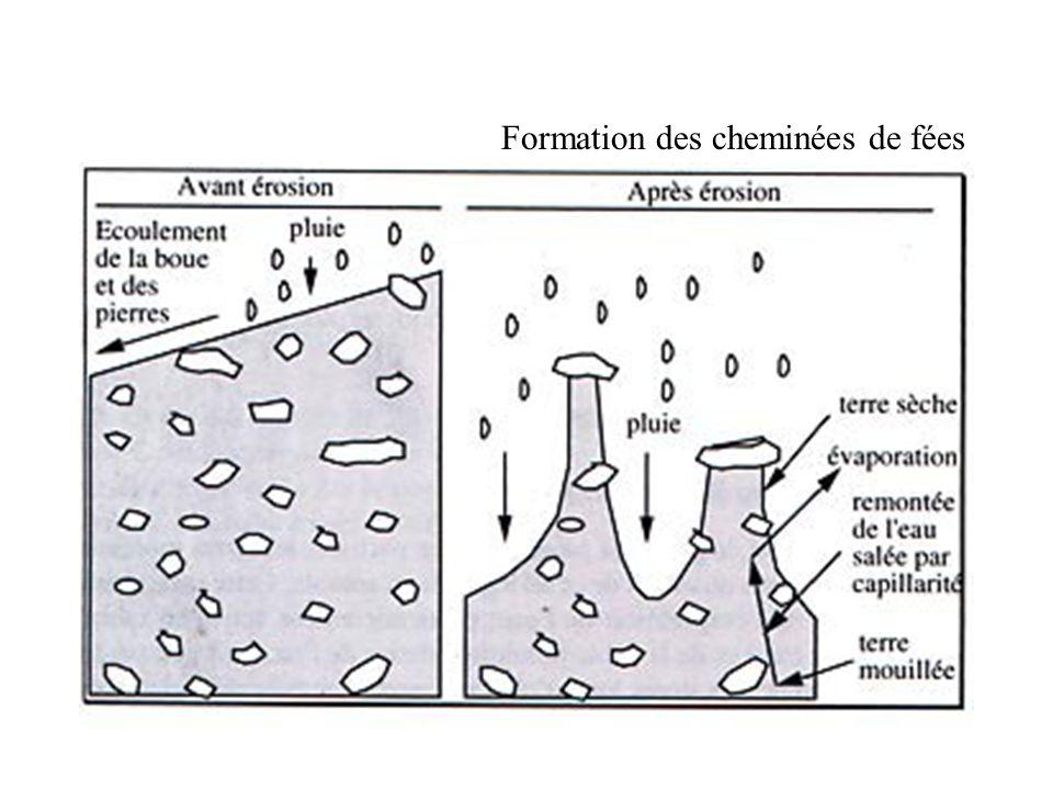 Formation des cheminées de fées