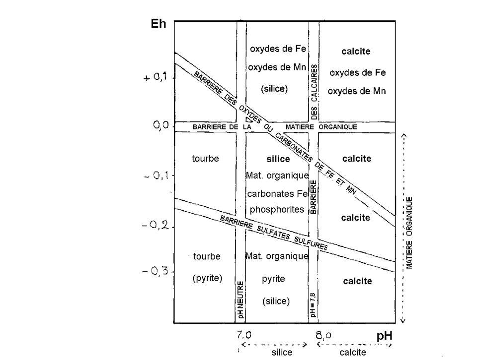 Stabilité de quelques composants de roches sédimentaires en fonction de lEh et du Ph
