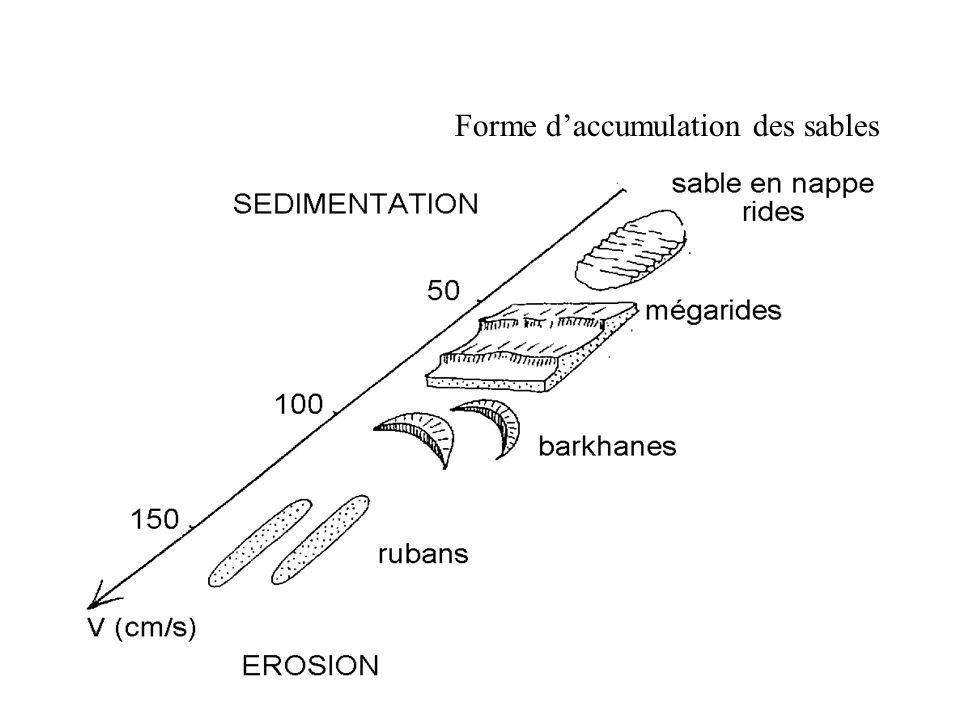 Forme daccumulation des sables