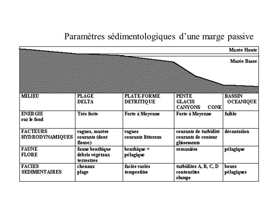 Paramètres sédimentologiques dune marge passive