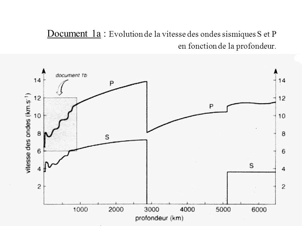 Document 1a : Evolution de la vitesse des ondes sismiques S et P en fonction de la profondeur.