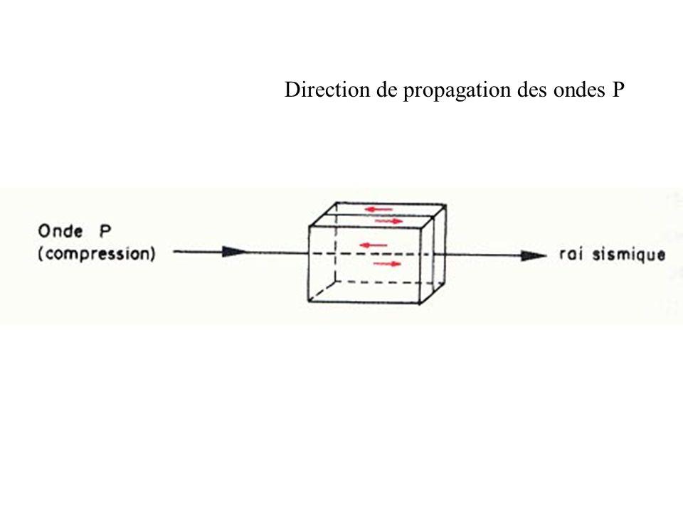 Document 3 c : Diagrammes de phase P-T