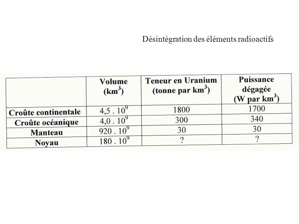 Désintégration des éléments radioactifs