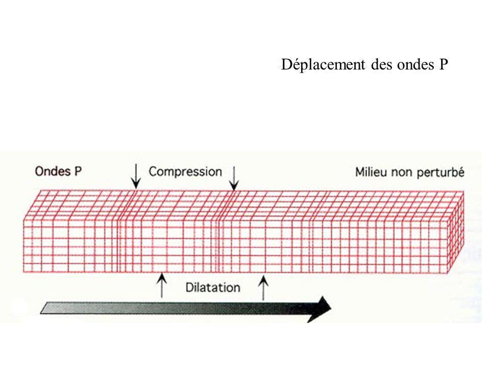 Direction de propagation des ondes S
