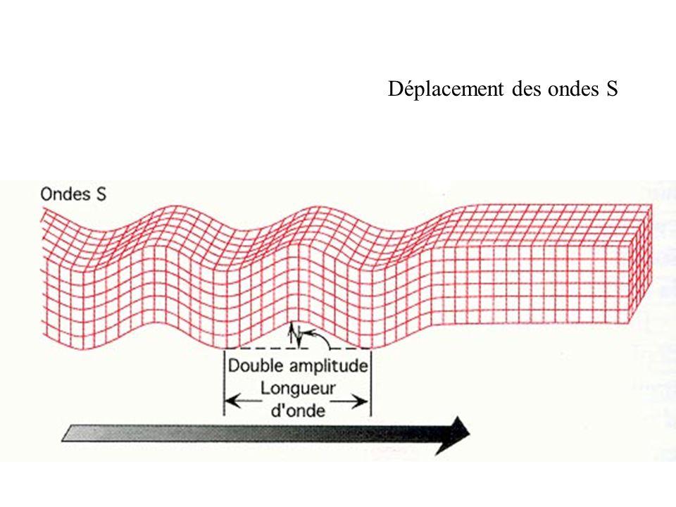 Exploitation du document 1a : Structure générale du globe terrestre