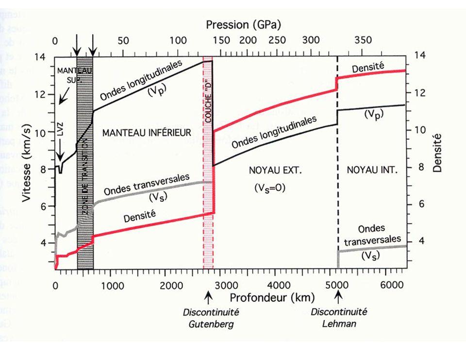 Document 5 : conditions de fusion des péridotites