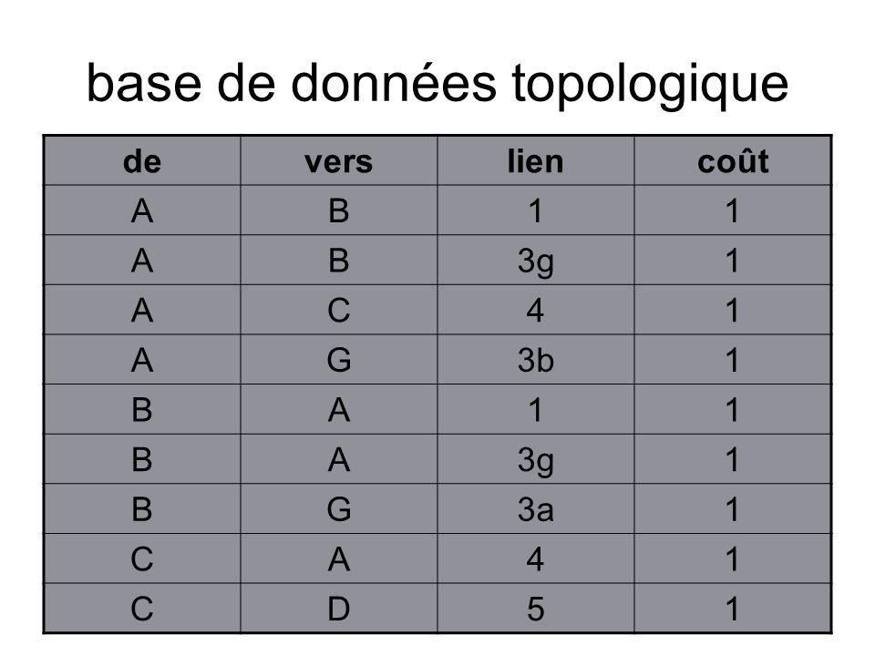base de données topologique deversliencoût AB11 AB3g1 AC41 AG3b1 BA11 BA3g1 BG3a1 CA41 CD51