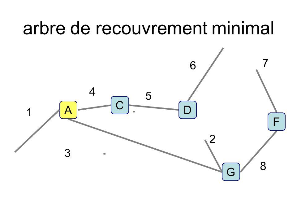 arbre de recouvrement minimal D C A G 1 4 5 6 7 8 2 3 F