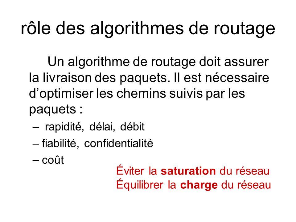 rôle des algorithmes de routage Un algorithme de routage doit assurer la livraison des paquets. Il est nécessaire doptimiser les chemins suivis par le