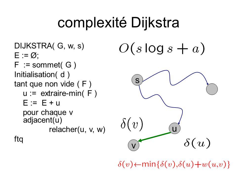 complexité Dijkstra DIJKSTRA( G, w, s) E := Ø; F := sommet( G ) Initialisation( d ) tant que non vide ( F ) u := extraire-min( F ) E := E + u pour cha