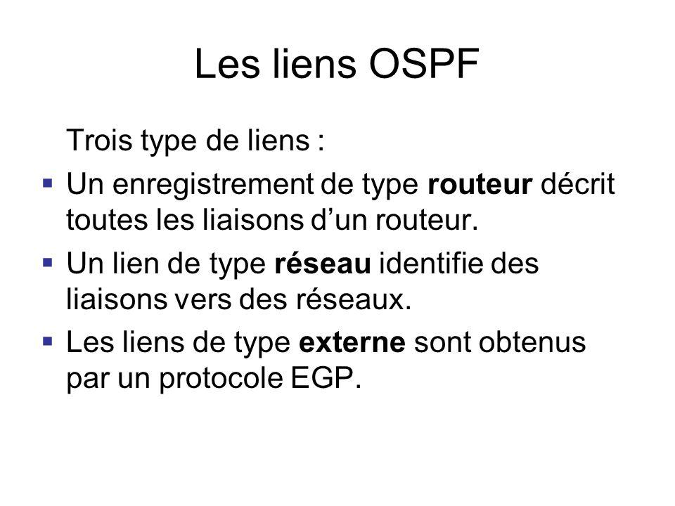 Les liens OSPF Trois type de liens : Un enregistrement de type routeur décrit toutes les liaisons dun routeur. Un lien de type réseau identifie des li