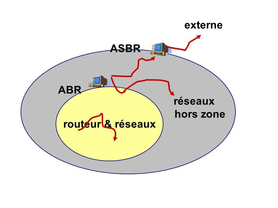 ré réseaux hors zone ASBR externe routeur & réseaux ABR