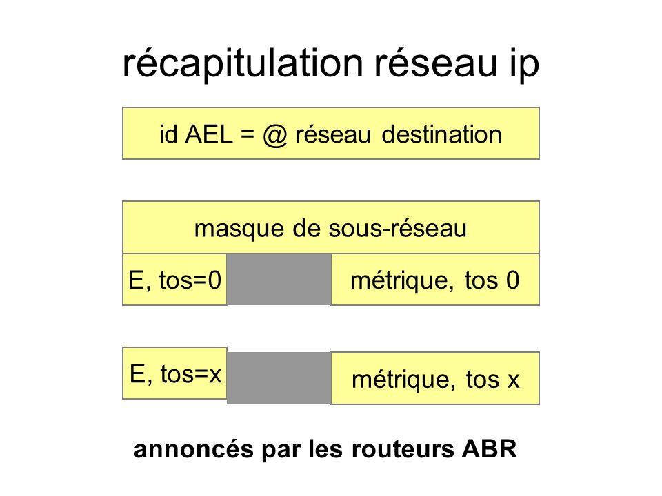 récapitulation réseau ip annoncés par les routeurs ABR masque de sous-réseau id AEL = @ réseau destination métrique, tos 0E, tos=0 métrique, tos x E,