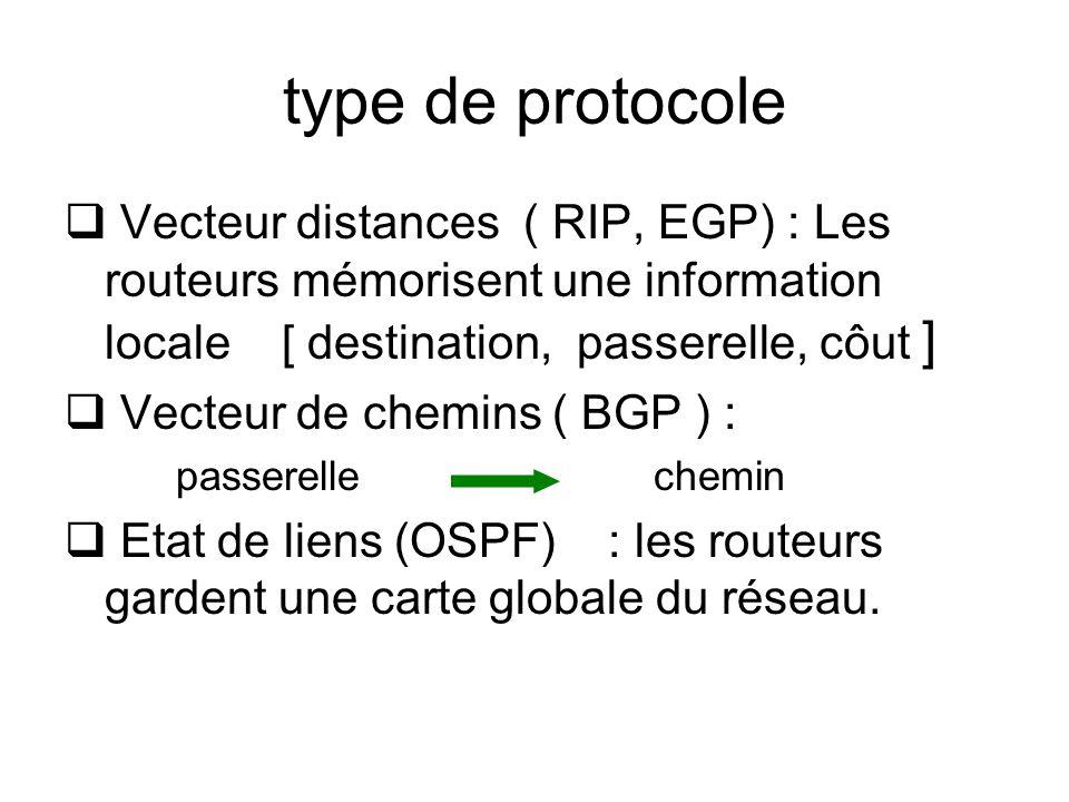 type de protocole Vecteur distances ( RIP, EGP) : Les routeurs mémorisent une information locale [ destination, passerelle, côut ] Vecteur de chemins