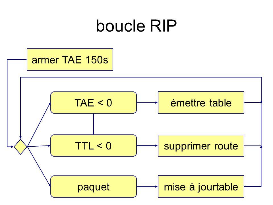 boucle RIP armer TAE 150s TAE < 0 TTL < 0 paquet émettre table supprimer route mise à jourtable