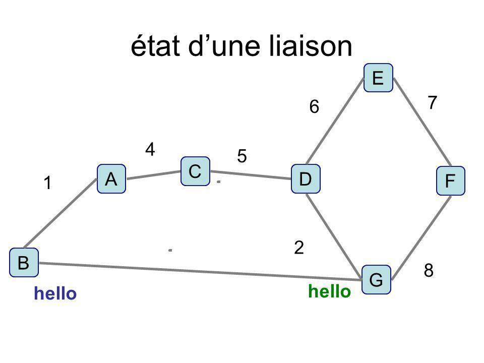 état dune liaison F D C B A E G 1 4 5 6 7 8 2 hello