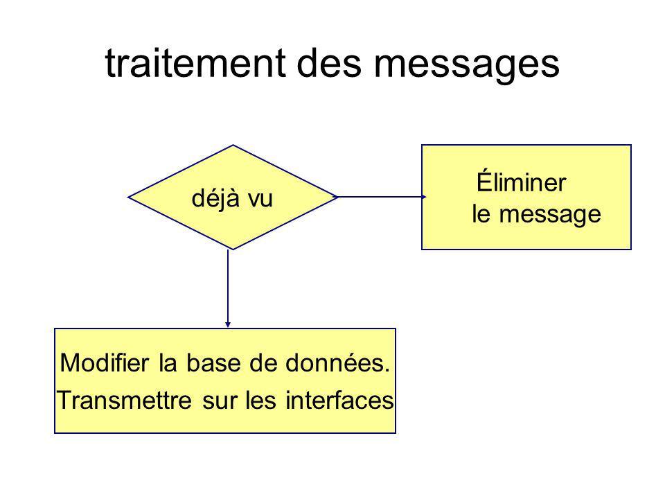 traitement des messages déjà vu Modifier la base de données. Transmettre sur les interfaces Éliminer le message