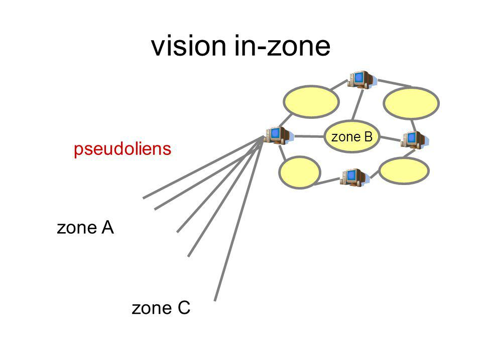 vision in-zone zone B zone A zone C pseudoliens