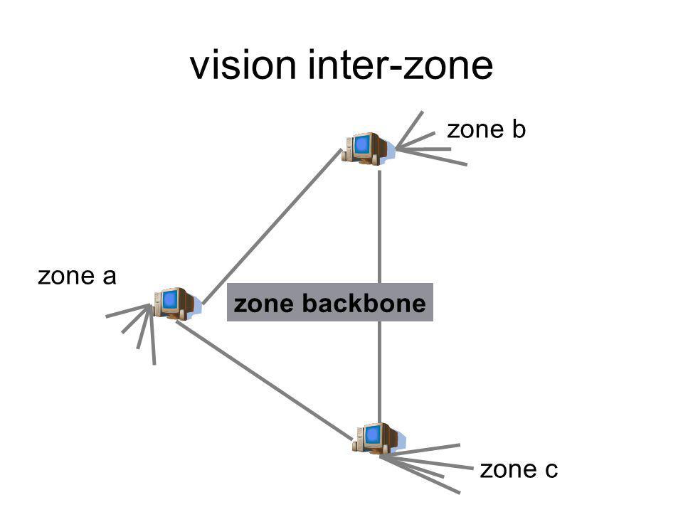 vision inter-zone zone backbone zone b zone a zone c
