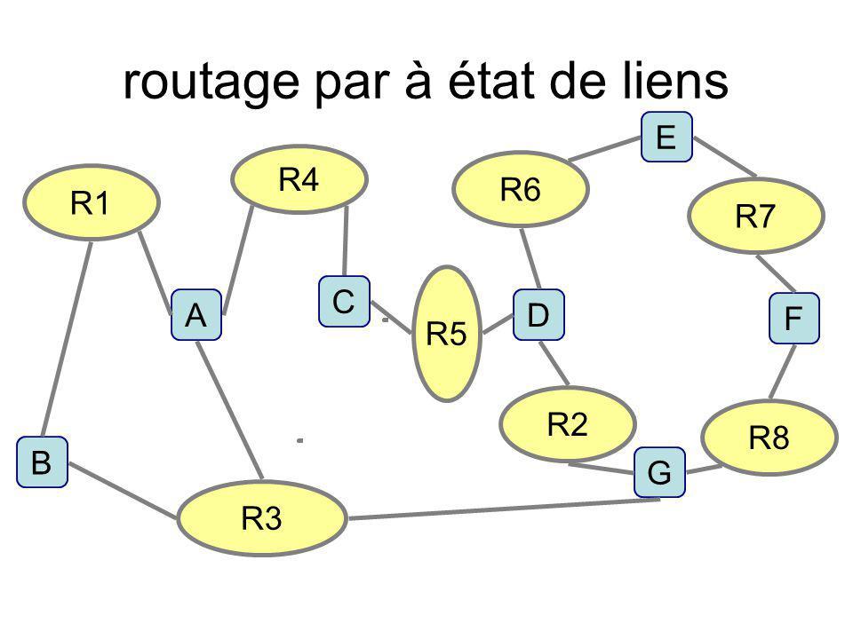 routage par à état de liens R8 R5 F R1 R3 R4 D C B A R7 E R2 G R6