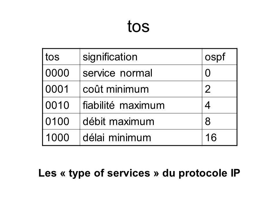 tos significationospf 0000service normal0 0001coût minimum2 0010fiabilité maximum4 0100débit maximum8 1000délai minimum16 Les « type of services » du
