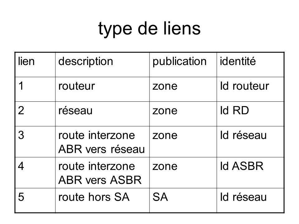 type de liens liendescriptionpublicationidentité 1routeurzoneId routeur 2réseauzoneId RD 3route interzone ABR vers réseau zoneId réseau 4route interzo