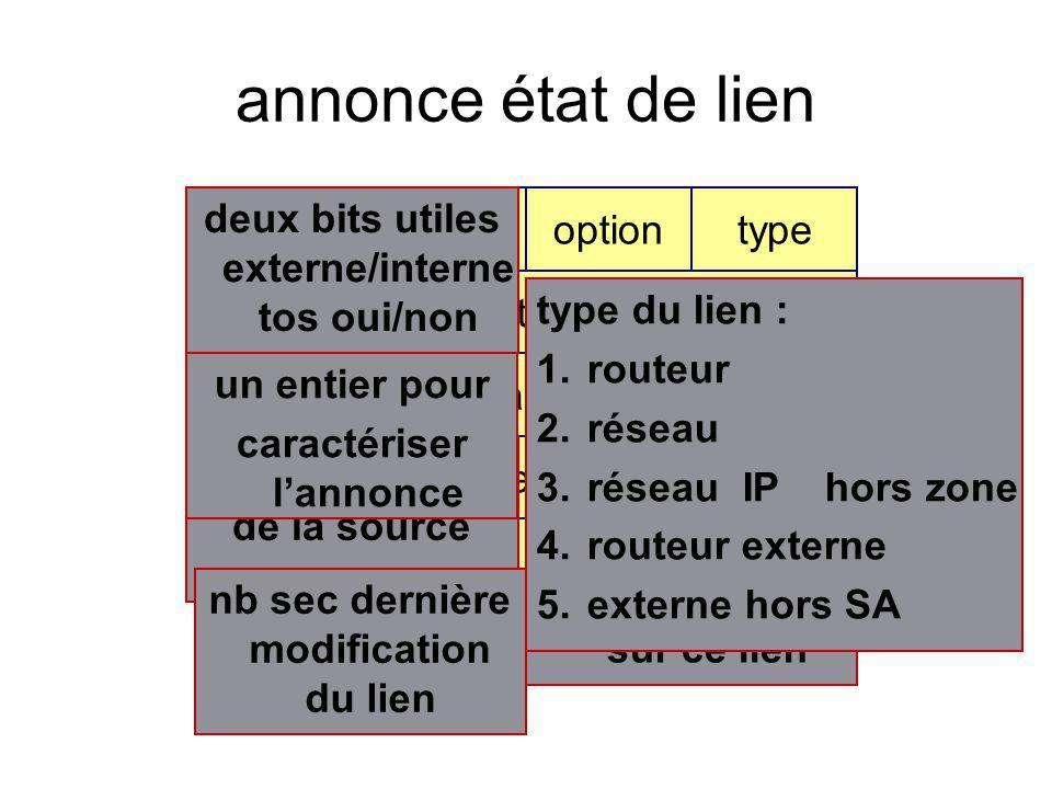 annonce état de lien age ELoptiontype identifiant routeur annonçant numéro de séquence check sumlongueur data adresse IP de la source nb sec dernière