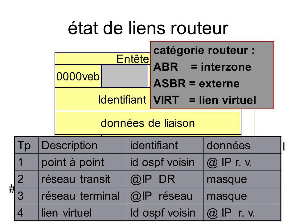 état de liens routeur Entête A E L Identifiant de liaison 0000vebNB liaisons données de liaison Métrique, tos 0type#tos tos=x Métrique, tos x #tos cat