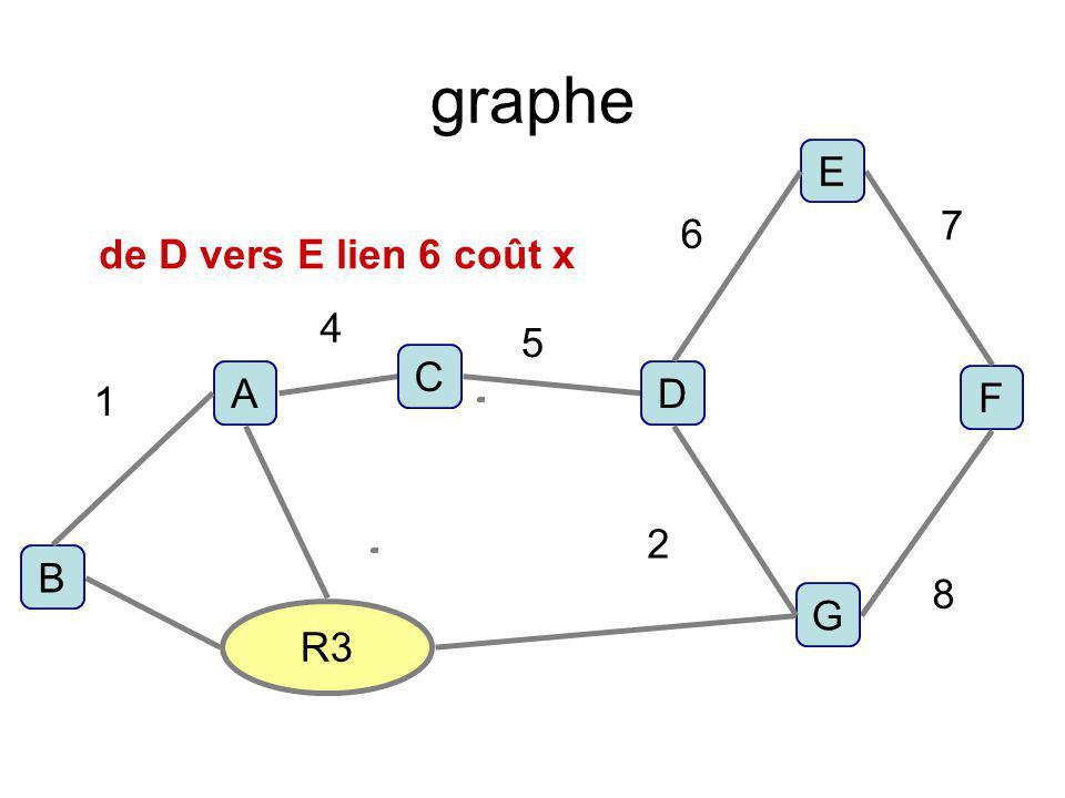 graphe F R3 D C B A E G 1 4 5 6 7 8 2 de D vers E lien 6 coût x