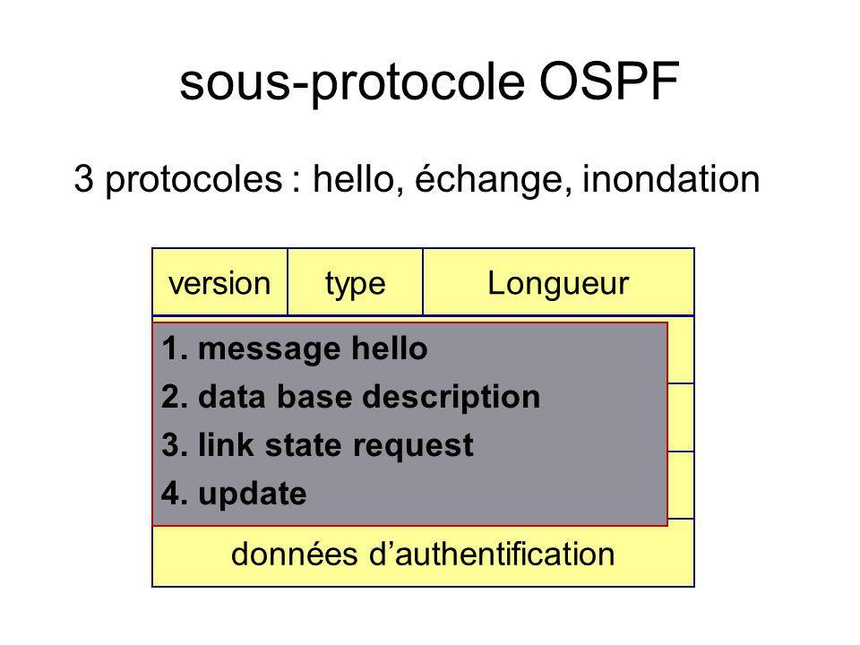 sous-protocole OSPF 3 protocoles : hello, échange, inondation Longueurversiontype Identifiant routeur Identifiant de zone check sumauthentification do