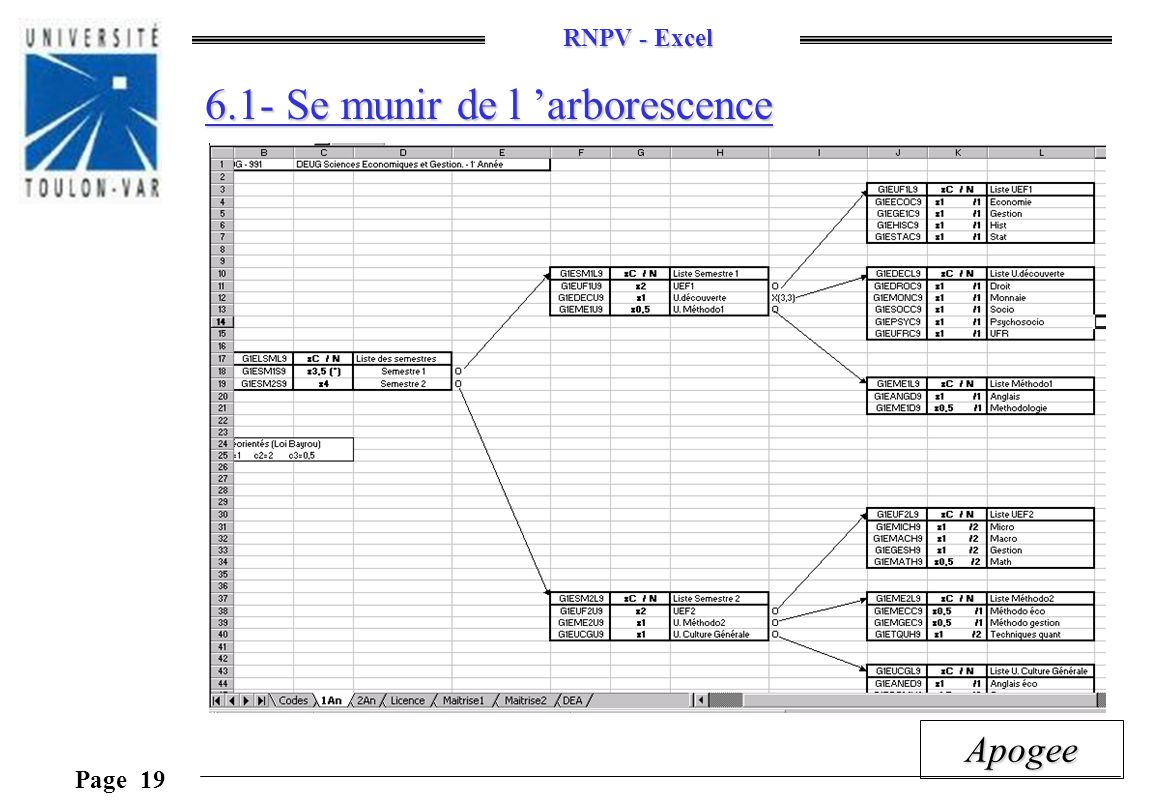 RNPV - Excel Page 19 Apogee 6.1- Se munir de l arborescence