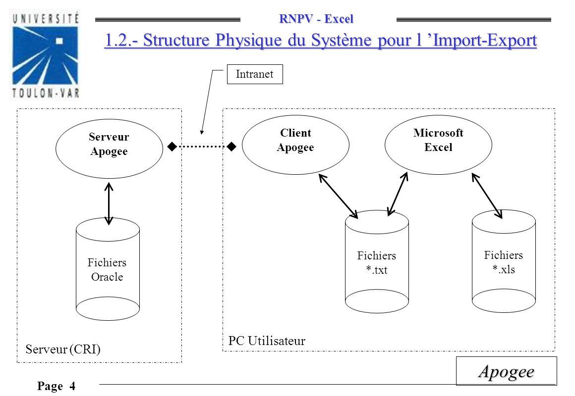 RNPV - Excel Page 4 Apogee 1.2.- Structure Physique du Système pour l Import-Export Fichiers Oracle Fichiers *.txt Fichiers *.xls Serveur Apogee Clien
