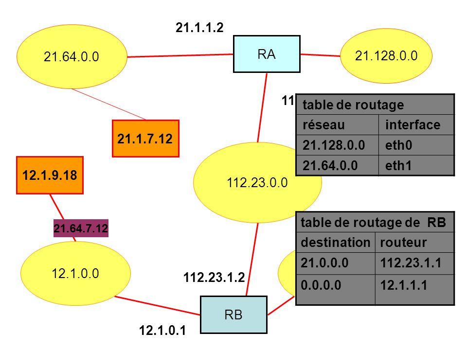 112.23.0.0 12.1.0.0132.12.0.0 21.64.0.0 12.1.9.18 21.1.7.12 21.128.0.0 RA RB 112.23.1.1 21.1.1.2 12.1.0.1 112.23.1.2 table de routage de RB destinationrouteur 21.0.0.0112.23.1.1 0.0.0.012.1.1.1 21.64.7.12 table de routage réseauinterface 21.128.0.0eth0 21.64.0.0eth1