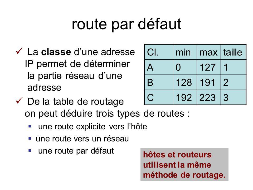 route par défaut La classe dune adresse IP permet de déterminer la partie réseau dune adresse De la table de routage on peut déduire trois types de routes : une route explicite vers lhôte une route vers un réseau une route par défaut Cl.minmaxtaille A01271 B1281912 C1922233 hôtes et routeurs utilisent la même méthode de routage.