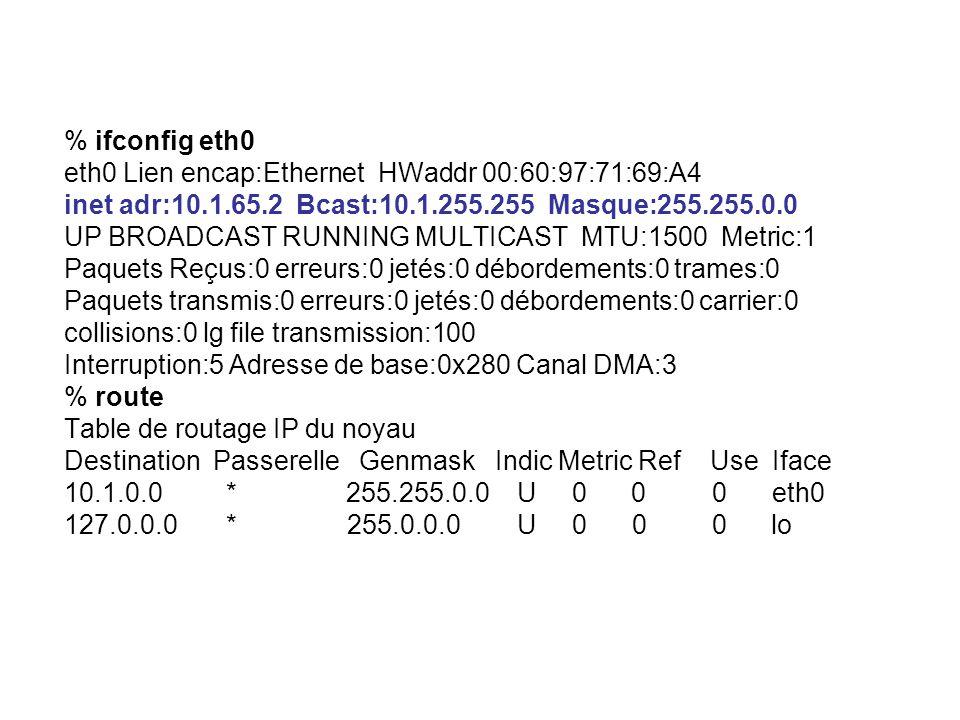 % ifconfig eth0 eth0 Lien encap:Ethernet HWaddr 00:60:97:71:69:A4 inet adr:10.1.65.2 Bcast:10.1.255.255 Masque:255.255.0.0 UP BROADCAST RUNNING MULTICAST MTU:1500 Metric:1 Paquets Reçus:0 erreurs:0 jetés:0 débordements:0 trames:0 Paquets transmis:0 erreurs:0 jetés:0 débordements:0 carrier:0 collisions:0 lg file transmission:100 Interruption:5 Adresse de base:0x280 Canal DMA:3 % route Table de routage IP du noyau Destination Passerelle Genmask Indic Metric Ref Use Iface 10.1.0.0 * 255.255.0.0 U 0 0 0 eth0 127.0.0.0 * 255.0.0.0 U 0 0 0 lo