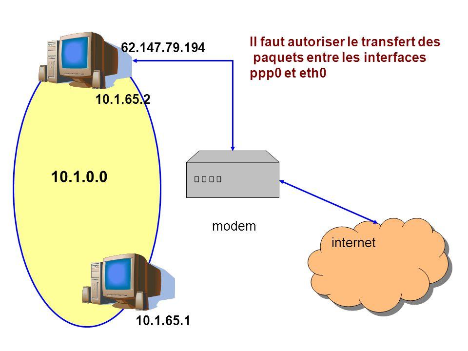 internet modem 10.1.0.0 10.1.65.2 10.1.65.1 62.147.79.194 Il faut autoriser le transfert des paquets entre les interfaces ppp0 et eth0