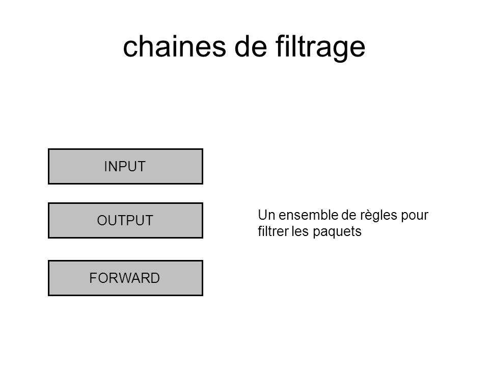chaines de filtrage INPUT OUTPUT FORWARD Un ensemble de règles pour filtrer les paquets