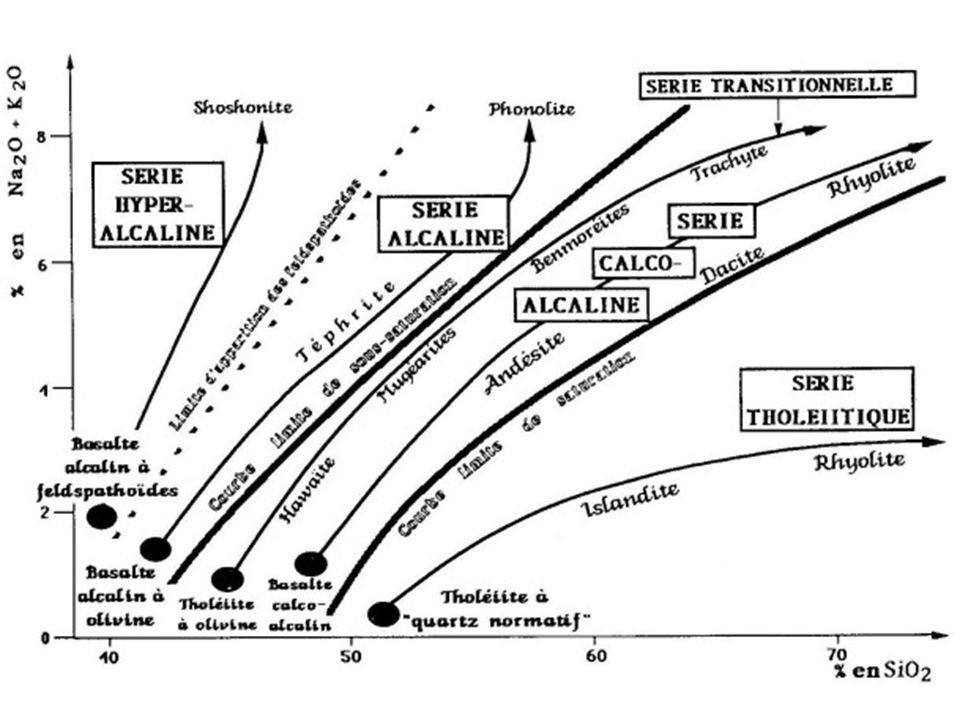 Diagramme de Harker