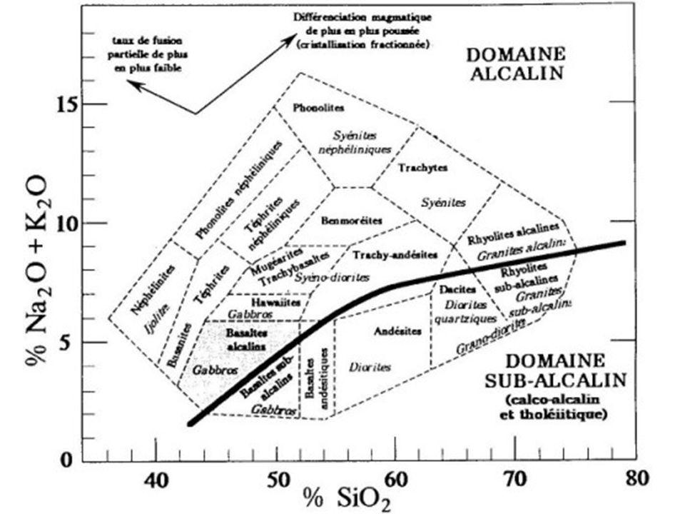Diagramme de Cox