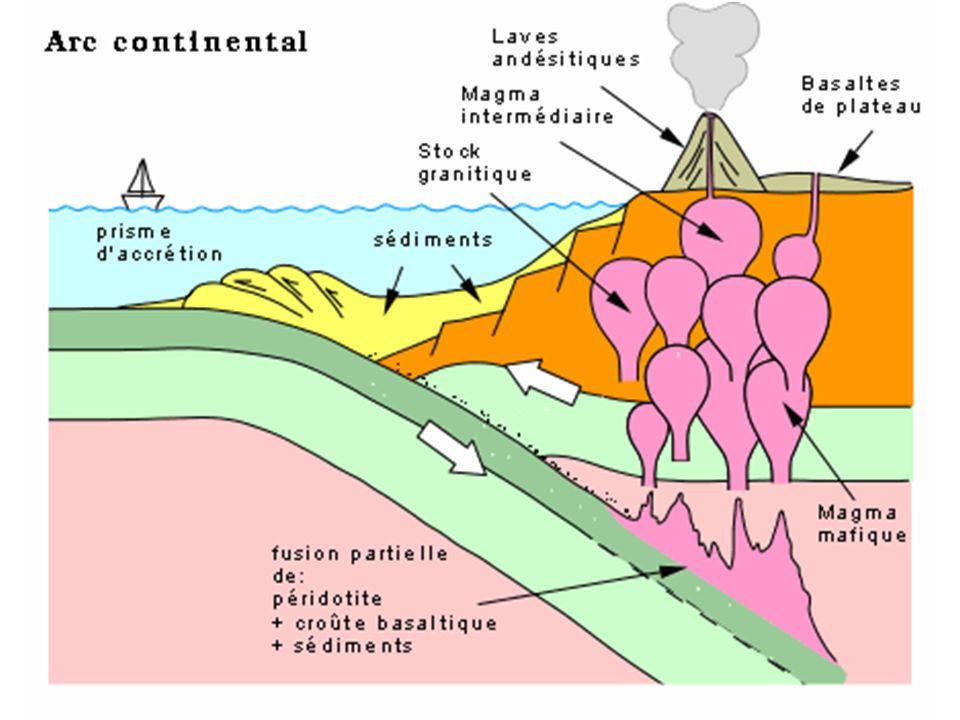 Arc continental