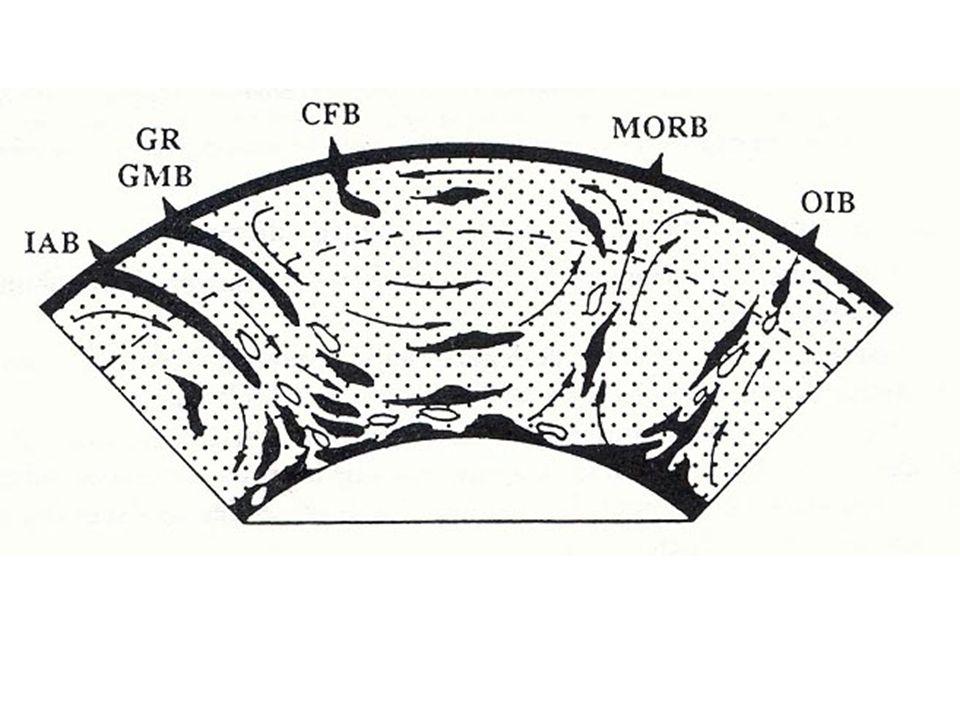 Modèle à une seule couche